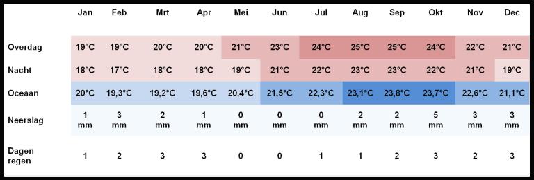 Temperatuur Cost Adeje